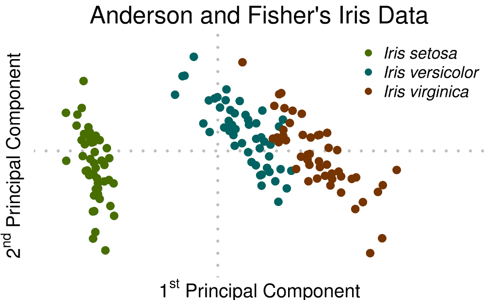 Anderson and Fisher's Iris Data